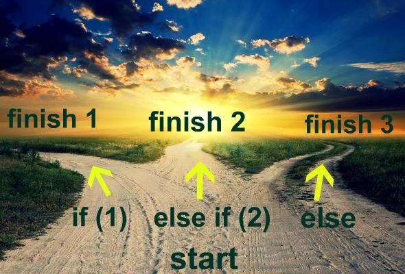 операторы логического выбора if else в  C++