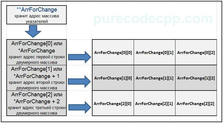 задачи и решения указатели c++, указатели с++, передать в функцию двумерный массив