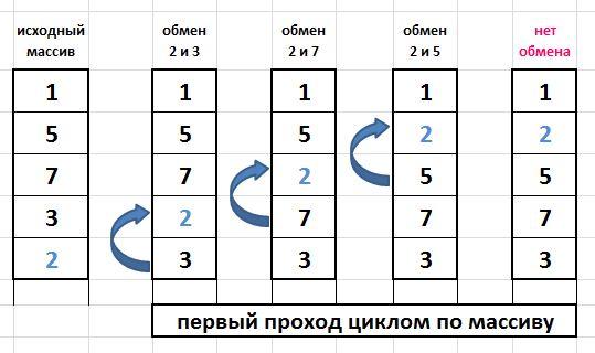 пузырьковая сортировка с++, сортировка пузырьком с++, bubble sort c++