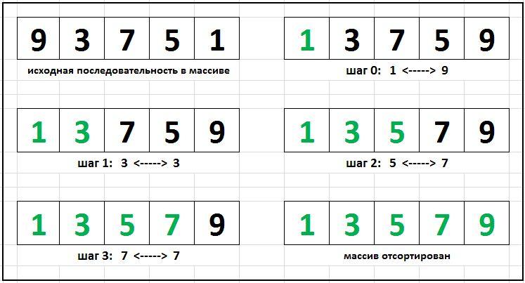 сортировка выбором с++, алгоритм сортировки выбором, для начинающих
