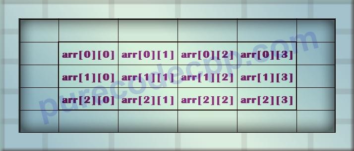двумерные массивы c++, двумерные массивы с++, многомерные массивы с++