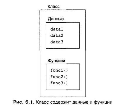 классы c++, классы с++ для начинающих, спецификаторы доступа privat и public, методы класса